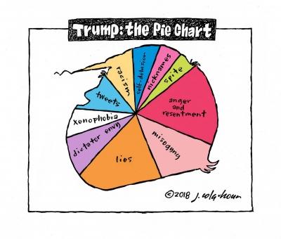 Trump-the-Pie-Chart